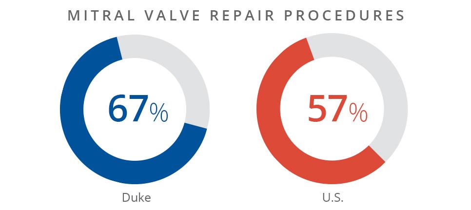 Mitral valve repair procedures data