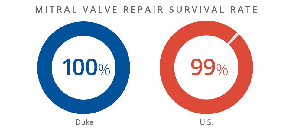 Mitral valve repair survival rate