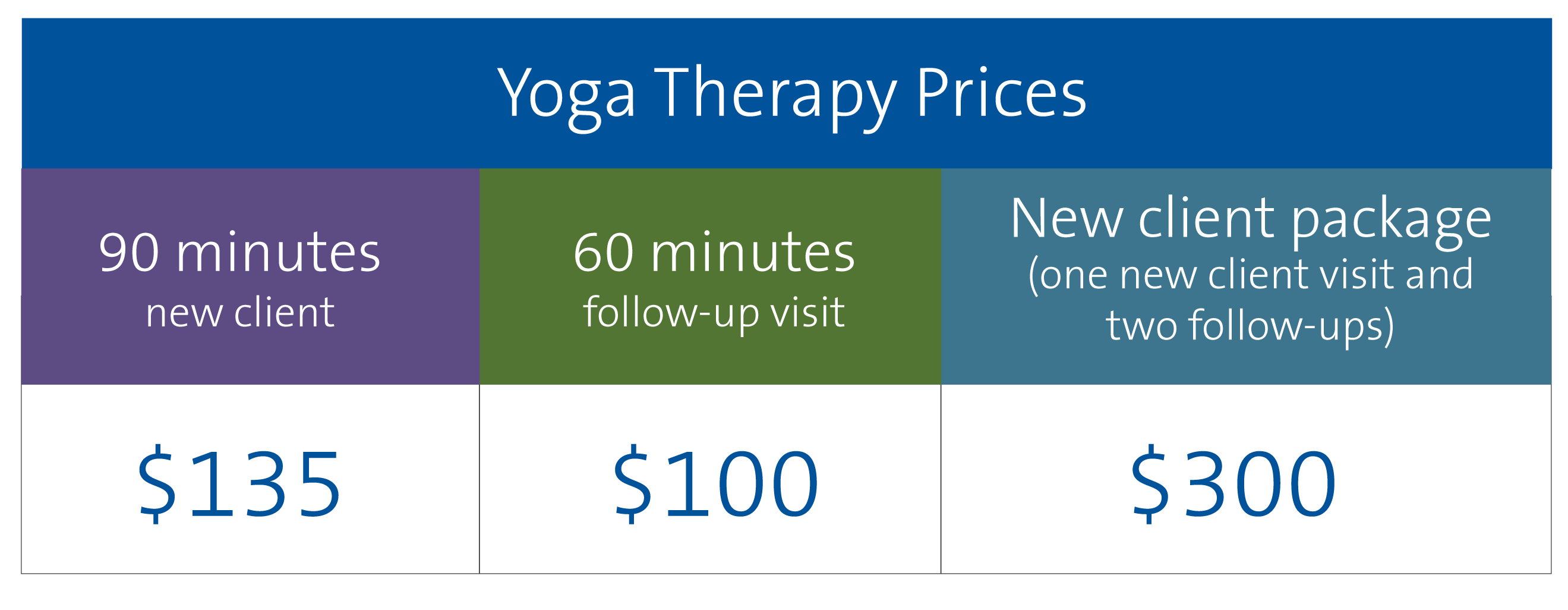 Yoga therapy pricing at Duke Integrative Medicine
